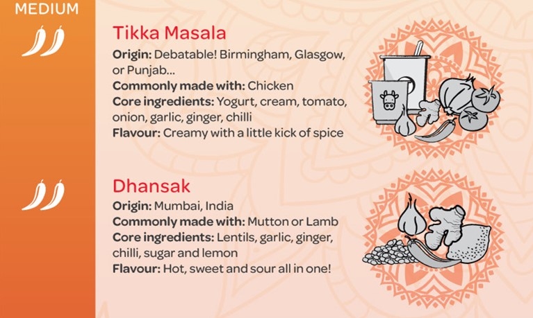 Types of Indian curries